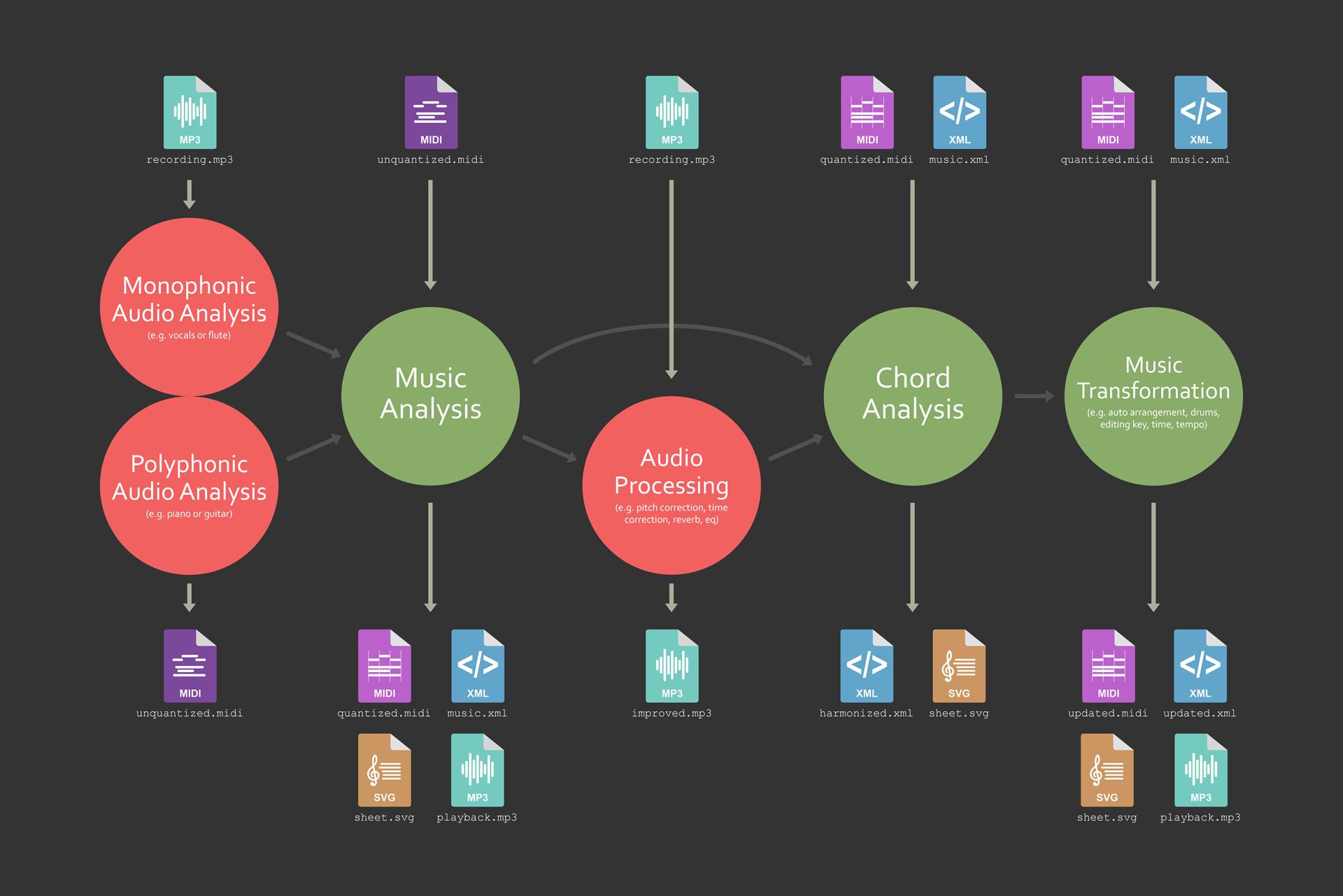 Doremir API Overview